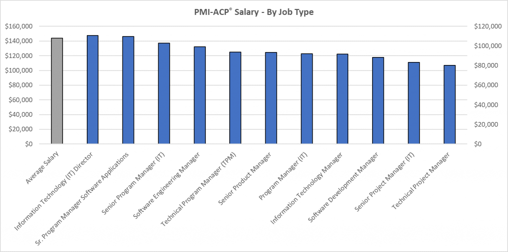 PMI-ACP Salary - Salary of an Agile Certified Practitioner